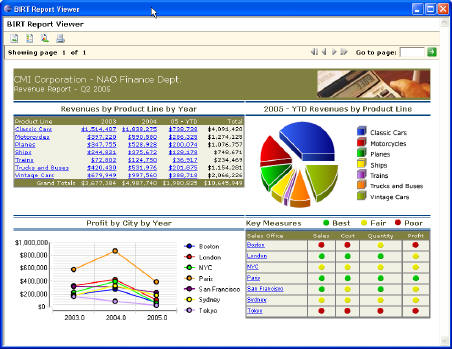 SpagoBI-Labs Which Are the Common 8 Best Open Source Business Intelligence Tools?