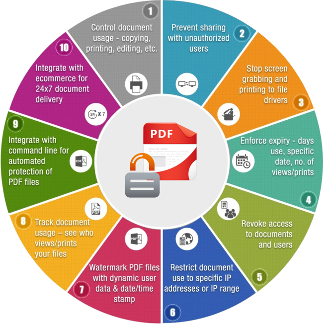 enterprise_pdf-drm-infographics-locklizard Why Using Password Protection on PDF Files Is Not as Safe as You Would Think?